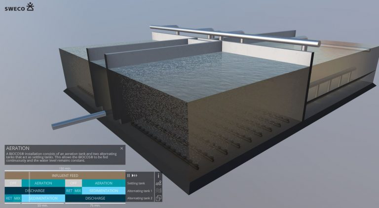 SWECO – interactive appliciation of a water treatment plant BIOCOS®